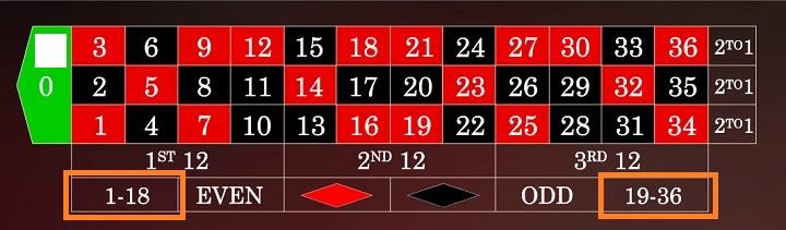 ヨーロピアンルーレット オンラインカジノ ルール ライブカジノ